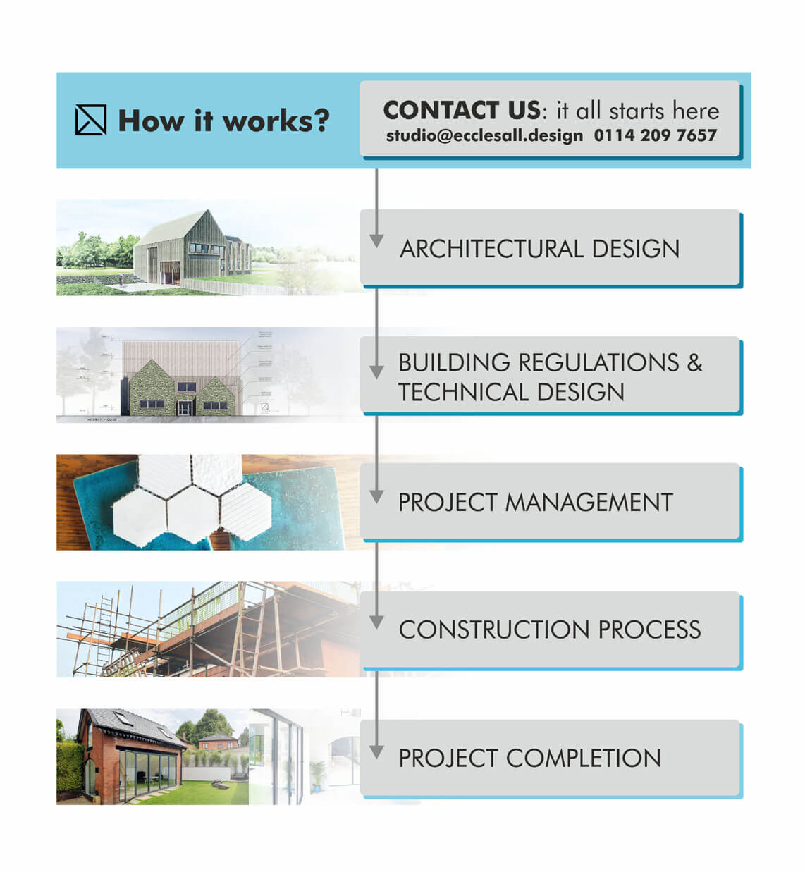 Architectural Design Services Ecclesall Design
