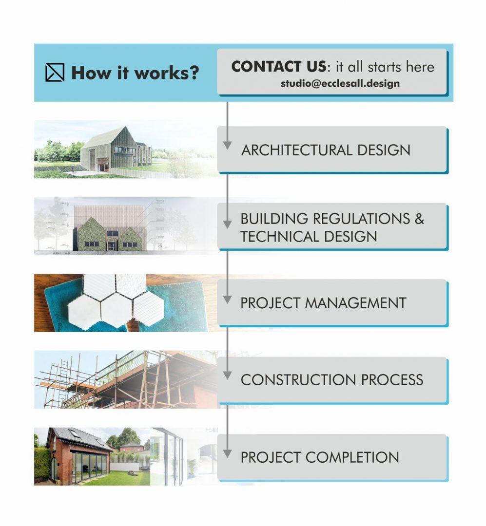 Contact Architect Sheffield